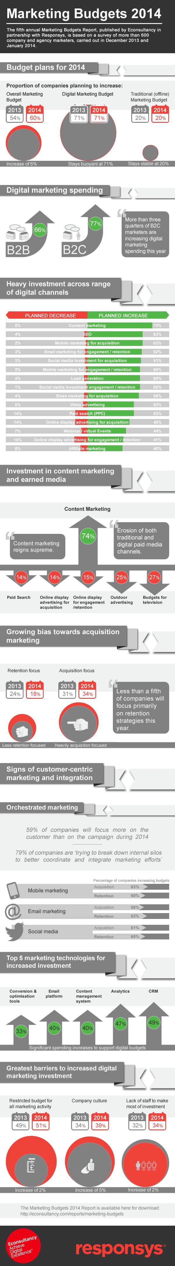Onderzoek Econsultancy Marketing budgets