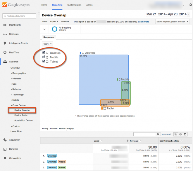 Device overlap rapport in Google Analytics
