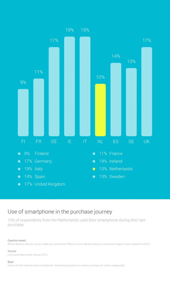 consumer barometer: gebruik van de smartphone in nederland in het aankoop gedrag