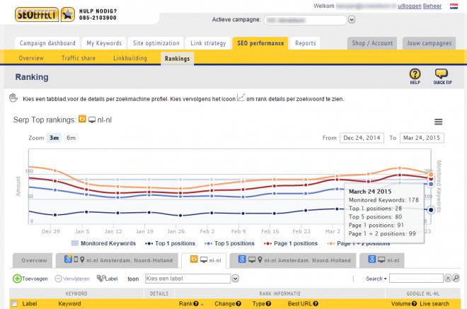 mobile ranking voorbeeld SEO Effect