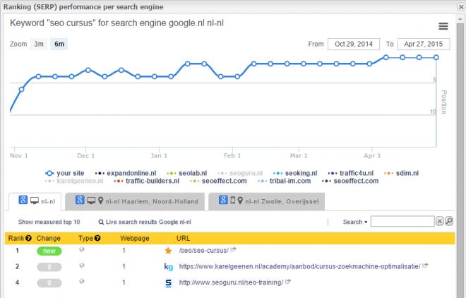 Google ranking SEO cursus