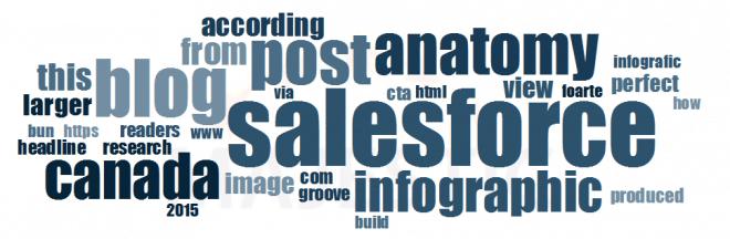 infograpic salesforce backlinks - anchor teksten