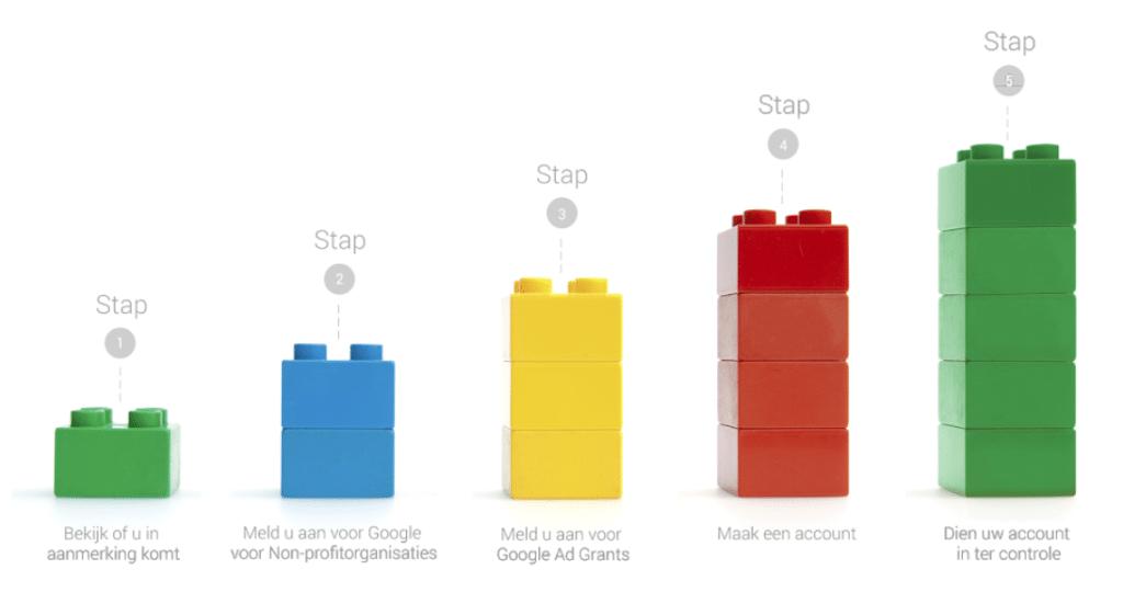 6 stappen aanvraag Google Ad Grants