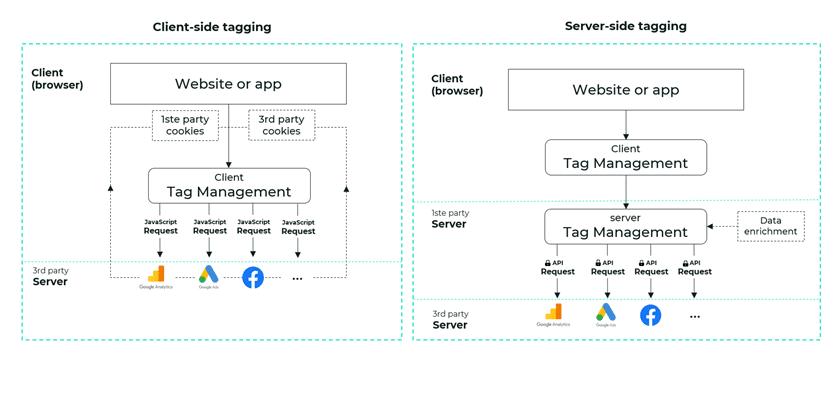 GTM server side vergeleken met client side