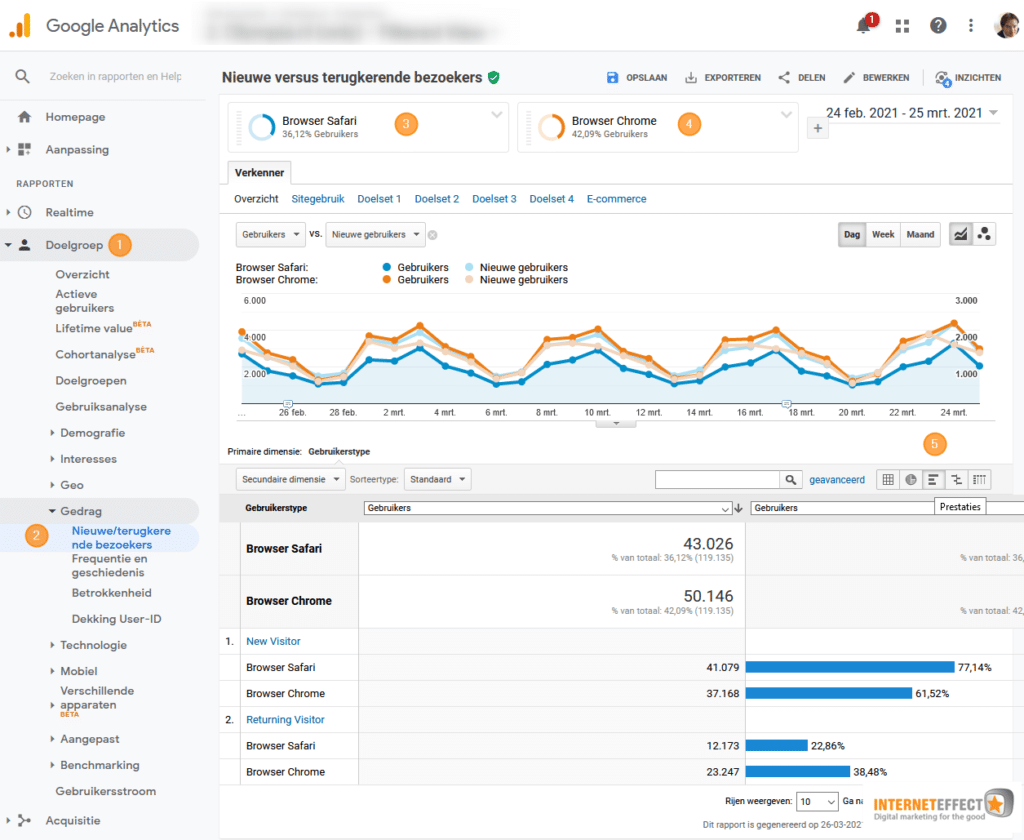 impact Safari ITP in Google Analytics op meten terugkerende bezoekers aandeel